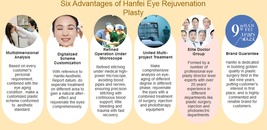 eye rejuvenation