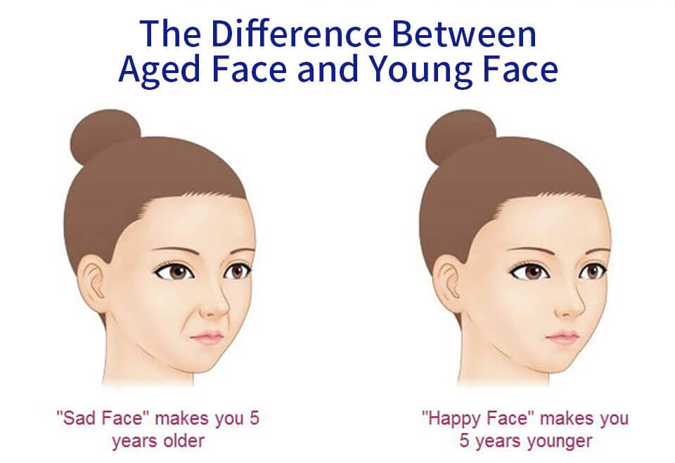 The Difference Between Aged Face and Young Face